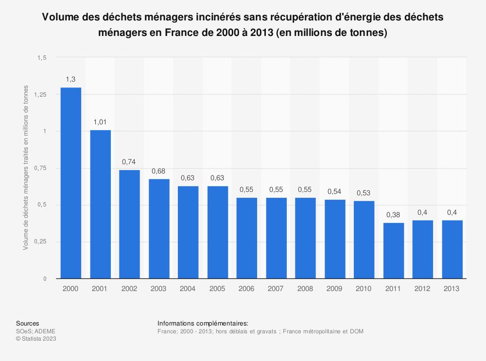 Statistique: Volume des déchets ménagers incinérés sans récupération d'énergie des déchets ménagers en France de 2000 à 2013 (en millions de tonnes) | Statista