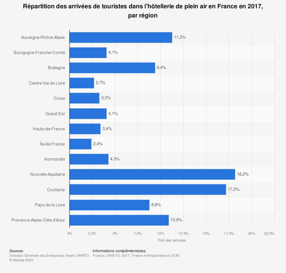 Statistique: Répartition des arrivées de touristes dans l'hôtellerie de plein air en France en 2017, par région | Statista