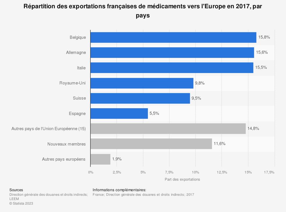 Statistique: Répartition des exportations françaises de médicaments vers l'Europe en 2017, par pays | Statista