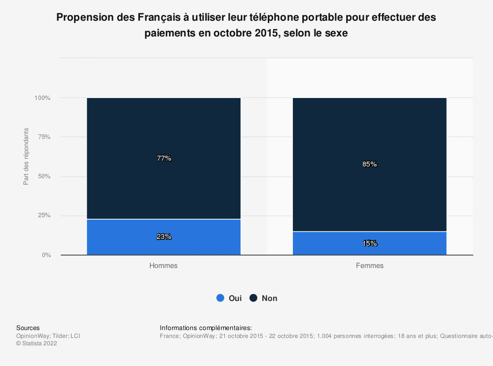 Statistique: Propension des Français à utiliser leur téléphone portable pour effectuer des paiements en octobre 2015, selon le sexe | Statista