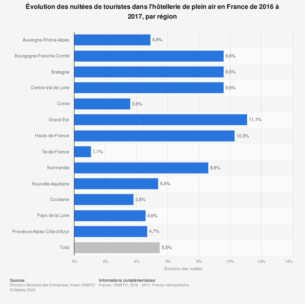Statistique: Évolution des nuitées de touristes dans l'hôtellerie de plein air en France de 2016 à 2017, par région | Statista