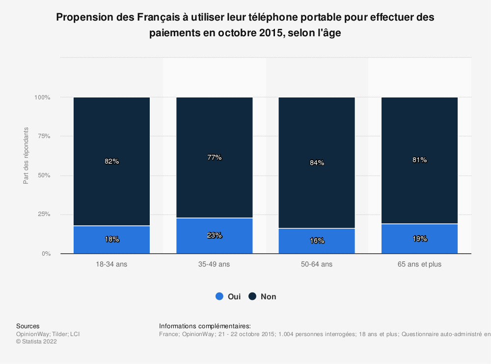 Statistique: Propension des Français à utiliser leur téléphone portable pour effectuer des paiements en octobre 2015, selon l'âge | Statista