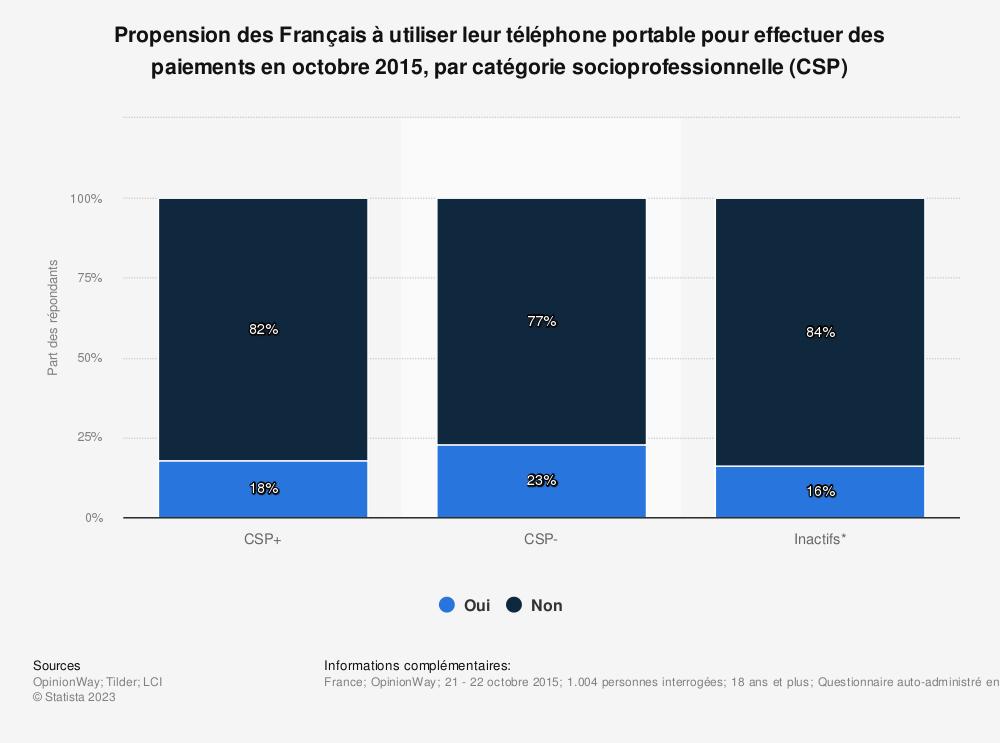 Statistique: Propension des Français à utiliser leur téléphone portable pour effectuer des paiements en octobre 2015, par catégorie socioprofessionnelle (CSP) | Statista