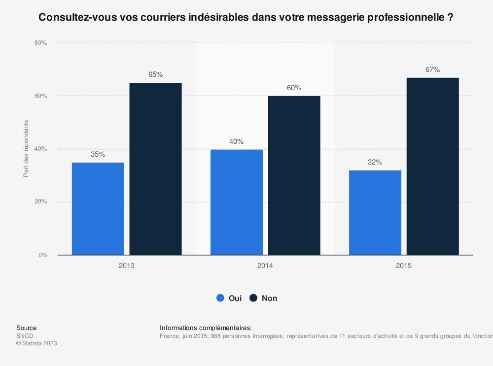 Statistique: Consultez-vous vos courriers indésirables dans votre messagerie professionnelle ? | Statista