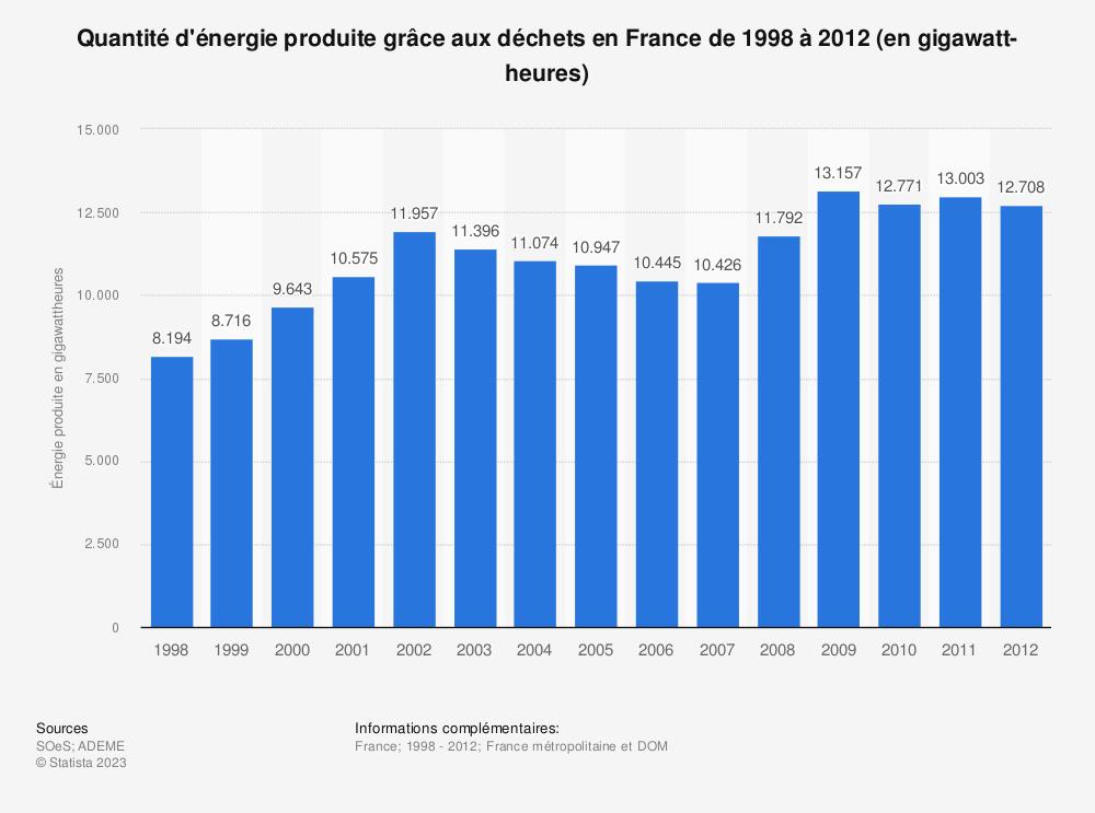Statistique: Quantité d'énergie produite grâce aux déchets en France de 1998 à 2012 (en gigawatt-heures) | Statista