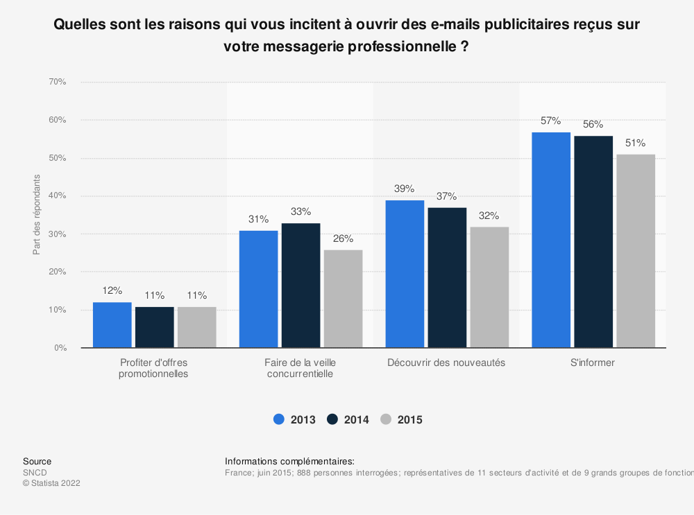 Statistique: Quelles sont les raisons qui vous incitent à ouvrir des e-mails publicitaires reçus sur votre messagerie professionnelle ? | Statista