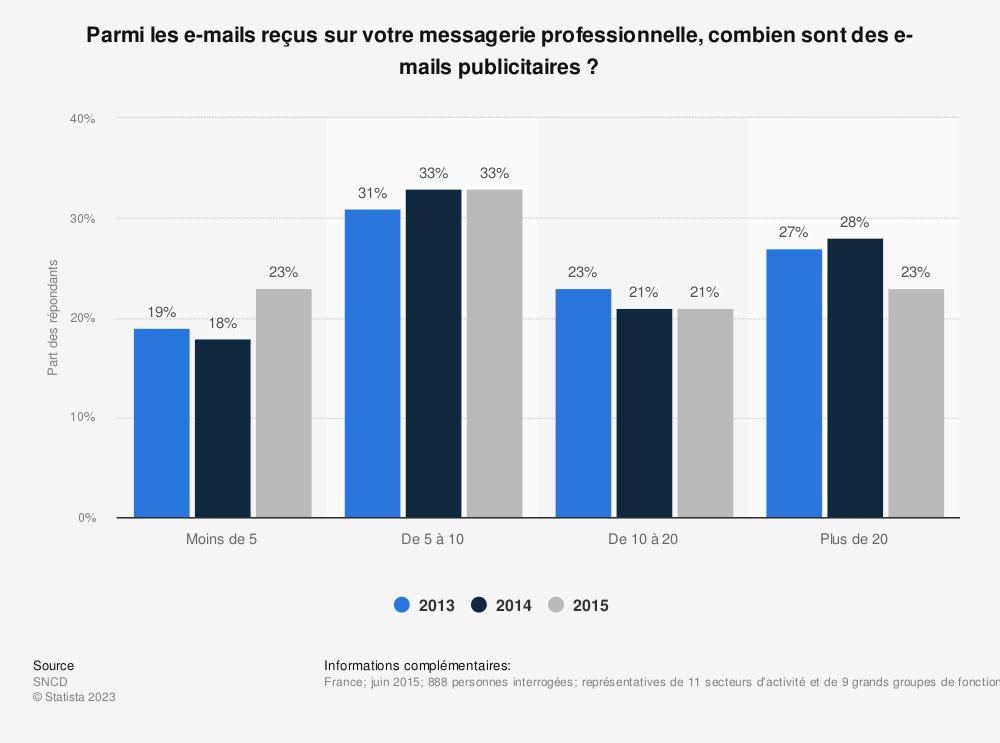 Statistique: Parmi les e-mails reçus sur votre messagerie professionnelle, combien sont des e-mails publicitaires ? | Statista