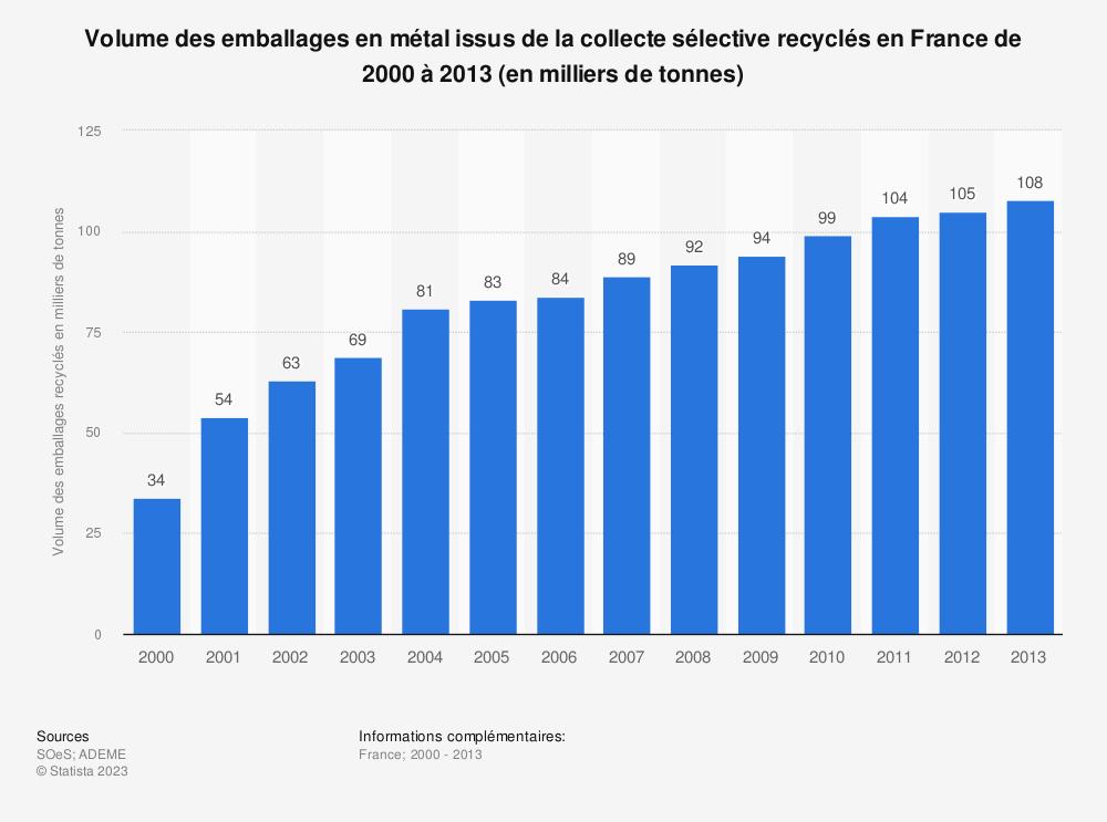 Statistique: Volume des emballages en métal issus de la collecte sélective recyclés en France de 2000 à 2013 (en milliers de tonnes) | Statista