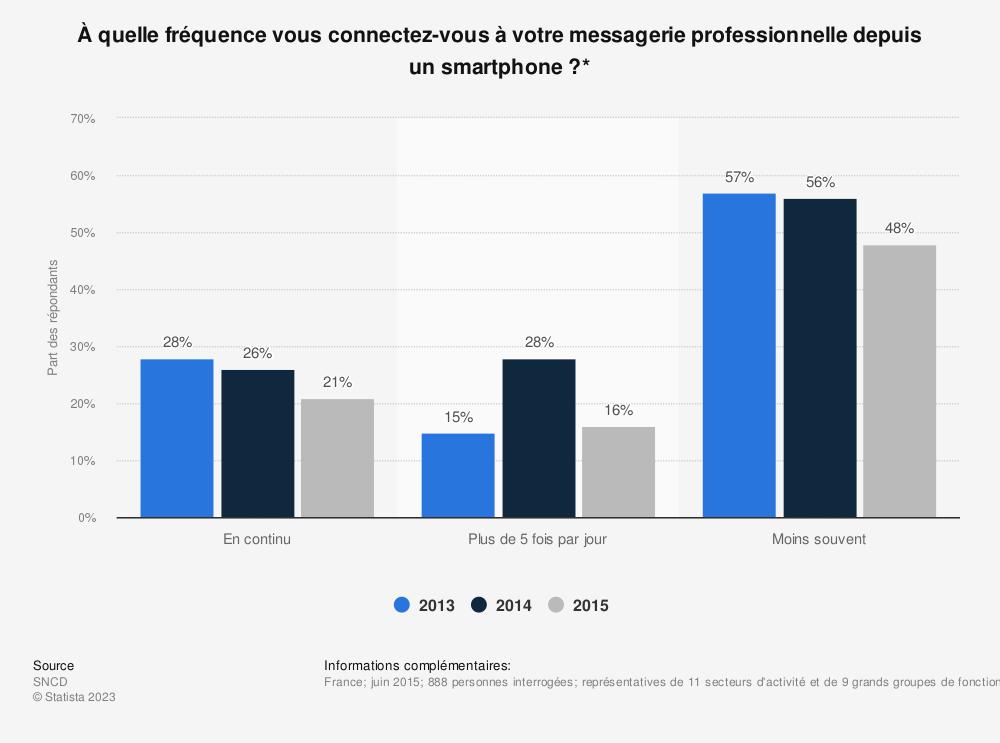 Statistique: À quelle fréquence vous connectez-vous à votre messagerie professionnelle depuis un smartphone ?* | Statista