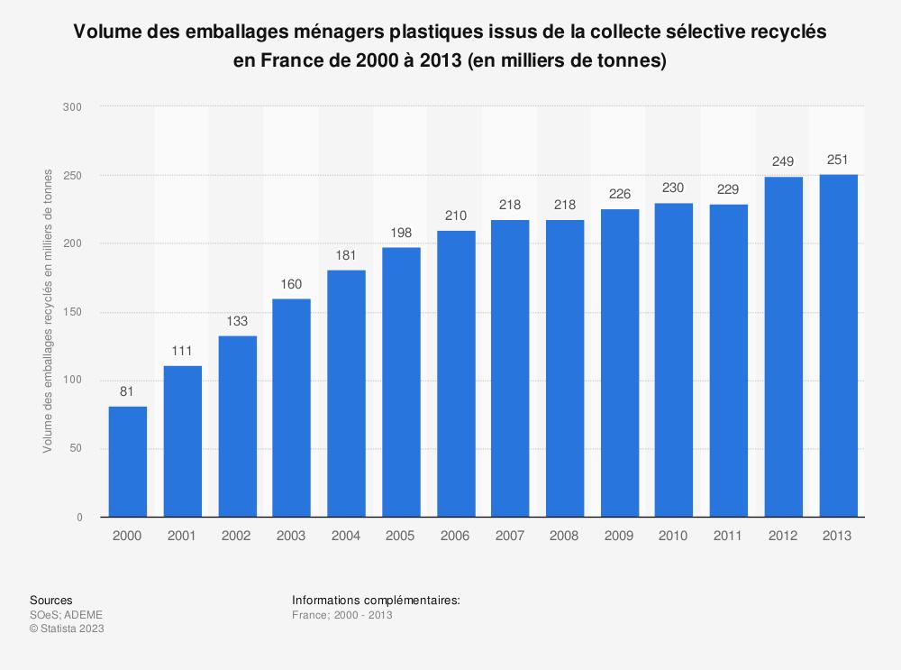 Statistique: Volume des emballages ménagers plastiques issus de la collecte sélective recyclés en France de 2000 à 2013 (en milliers de tonnes) | Statista