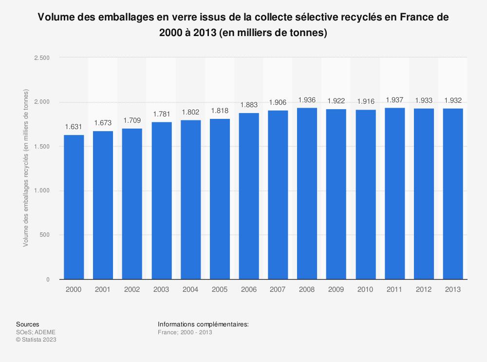 Statistique: Volume des emballages en verre issus de la collecte sélective recyclés en France de 2000 à 2013 (en milliers de tonnes) | Statista