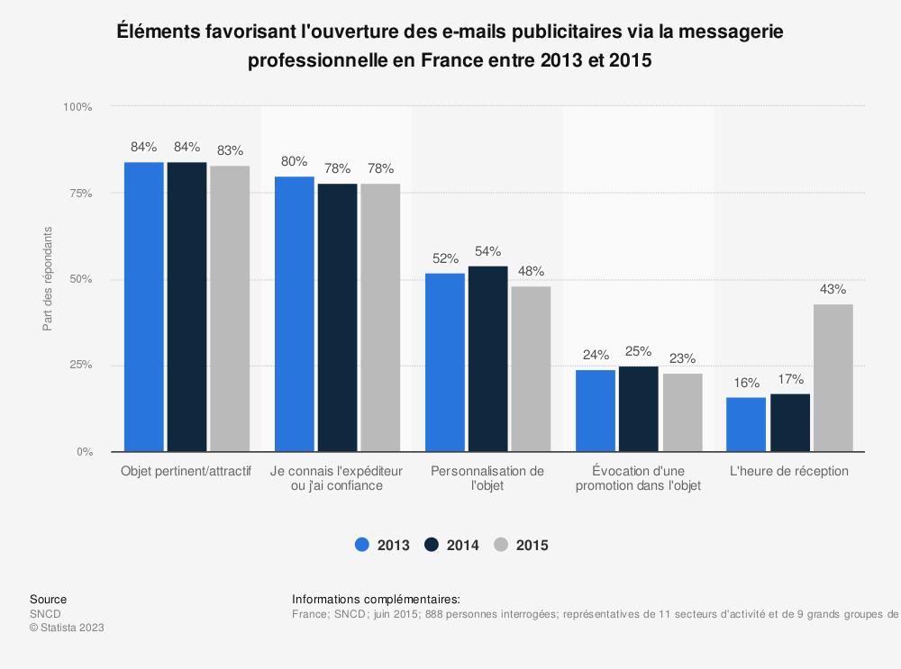 Statistique: Éléments favorisant l'ouverture des e-mails publicitaires via la messagerie professionnelle en France entre 2013 et 2015 | Statista
