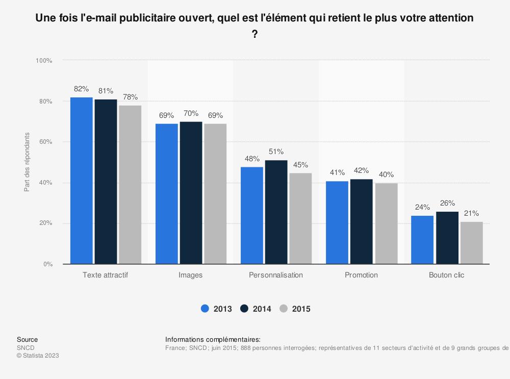 Statistique: Une fois l'e-mail publicitaire ouvert, quel est l'élément qui retient le plus votre attention ? | Statista