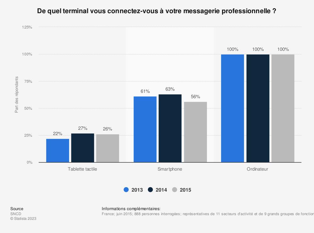 Statistique: De quel terminal vous connectez-vous à votre messagerie professionnelle ? | Statista