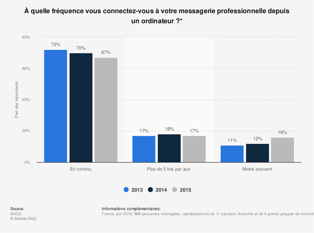 Statistique: À quelle fréquence vous connectez-vous à votre messagerie professionnelle depuis un ordinateur ?* | Statista