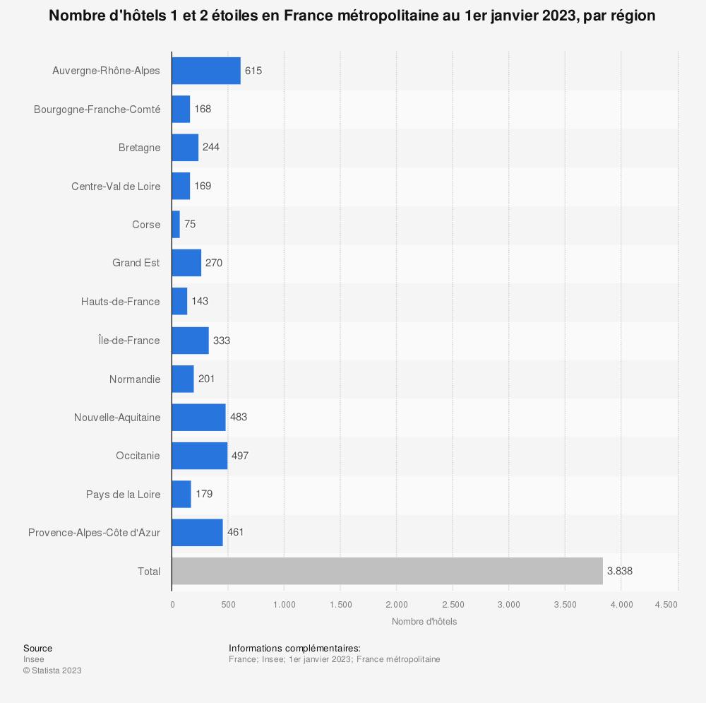 Statistique: Nombre d'hôtels 1 et 2 étoiles en France au 1er janvier 2018, par région | Statista