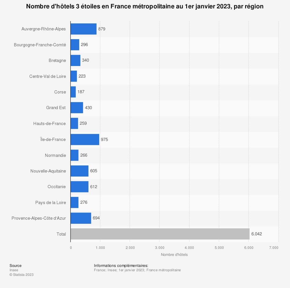 Statistique: Nombre d'hôtels 3 étoiles en France au 1er janvier 2018, par région | Statista