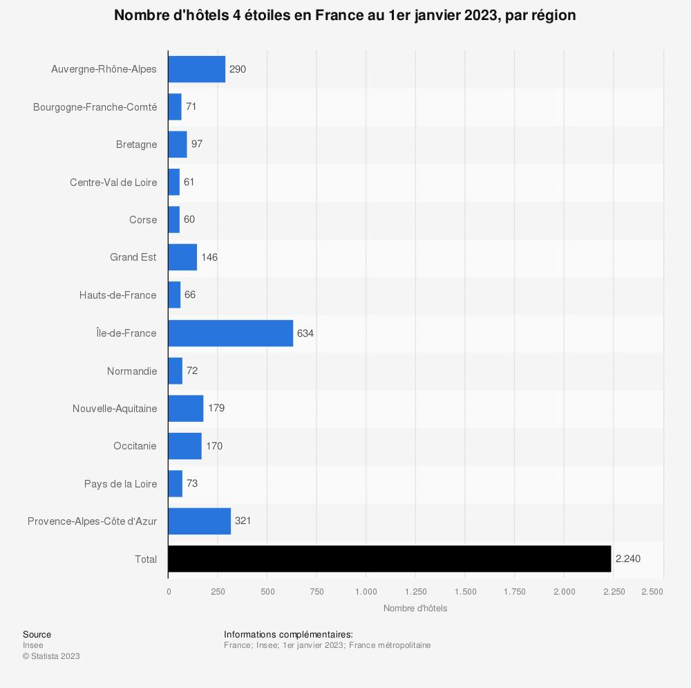 Statistique: Nombre d'hôtels 4 étoiles en France au 1er janvier 2018, par région | Statista