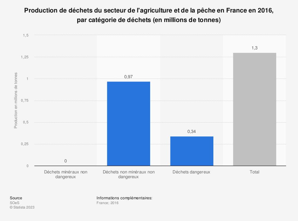 Statistique: Production de déchets du secteur de l'agriculture et de la pêche en France en 2012, par catégorie de déchets (en millions de tonnes) | Statista