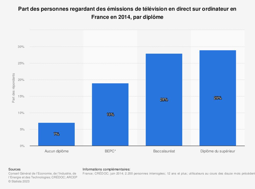 Statistique: Part des personnes regardant des émissions de télévision en direct sur ordinateur en France en 2014, par diplôme | Statista