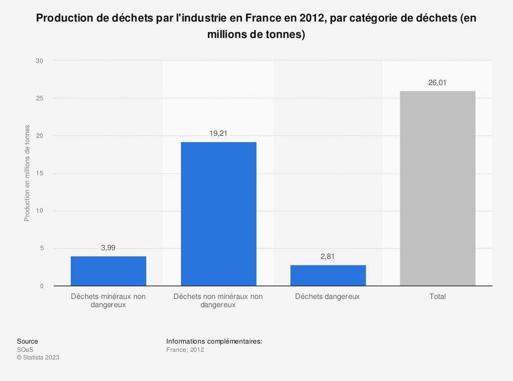 Statistique: Production de déchets par l'industrie en France en 2012, par catégorie de déchets (en millions de tonnes) | Statista