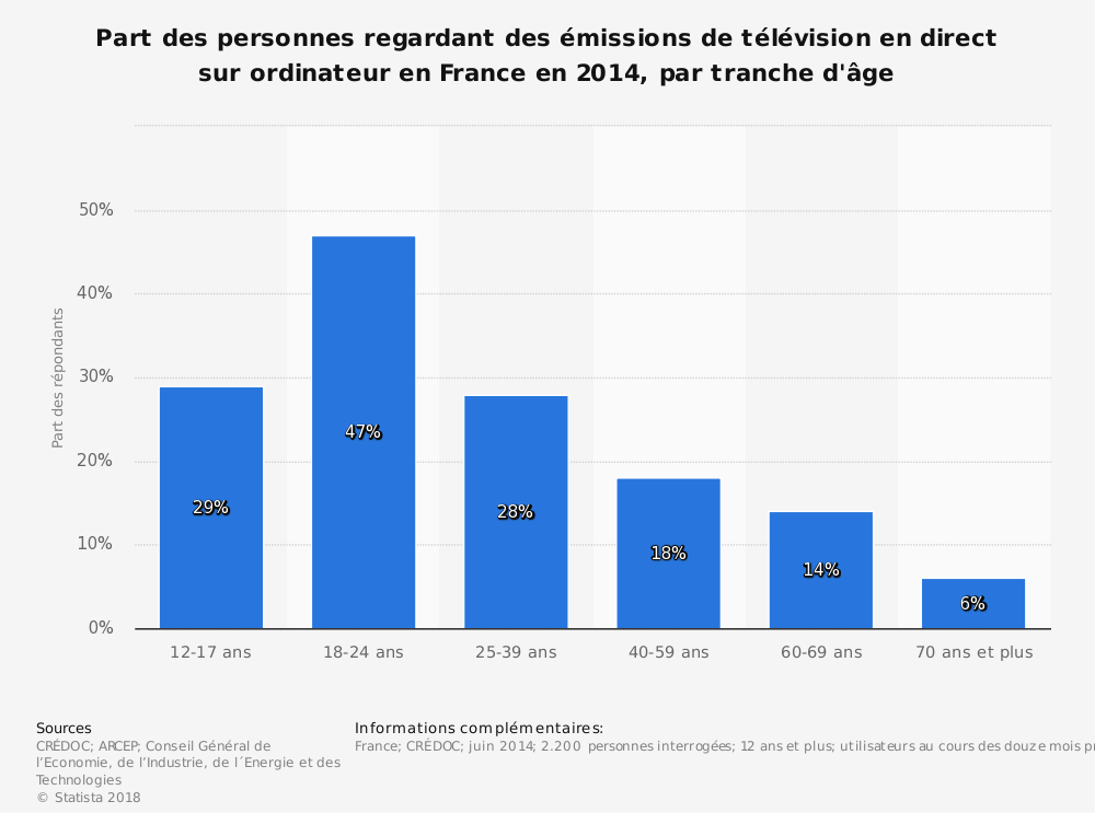 Statistique: Part des personnes regardant des émissions de télévision en direct sur ordinateur en France en 2014, par tranche d'âge | Statista