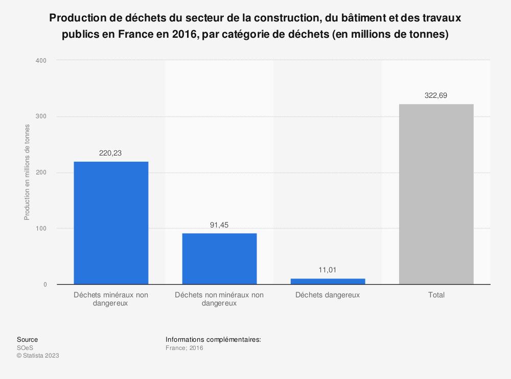 Statistique: Production de déchets du secteur de la construction, du bâtiment et des travaux publics en France en 2012, par catégorie de déchets (en millions de tonnes) | Statista