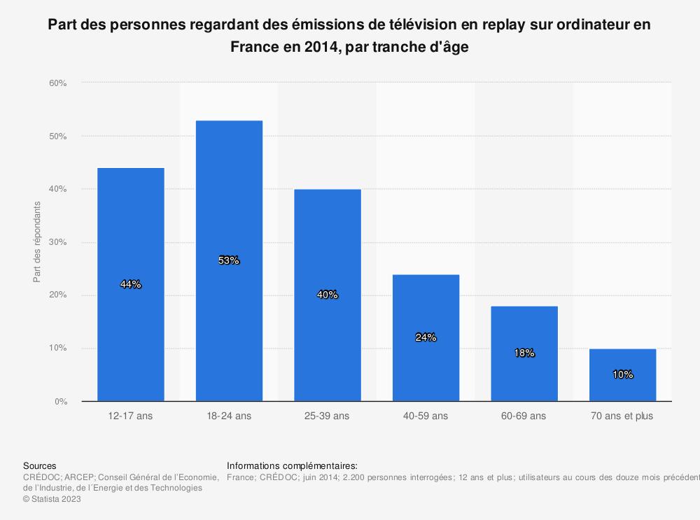 Statistique: Part des personnes regardant des émissions de télévision en replay sur ordinateur en France en 2014, par tranche d'âge | Statista