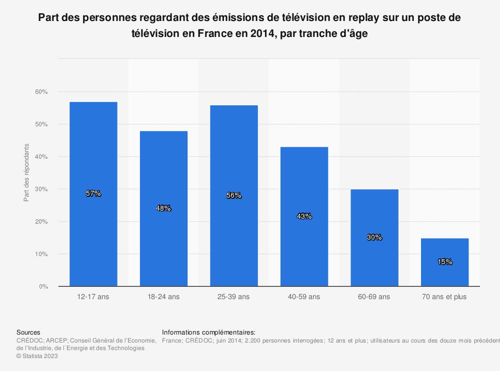 Statistique: Part des personnes regardant des émissions de télévision en replay sur un poste de télévision en France en 2014, par tranche d'âge | Statista