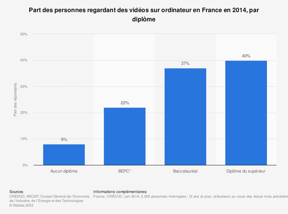 Statistique: Part des personnes regardant des vidéos sur ordinateur en France en 2014, par diplôme | Statista