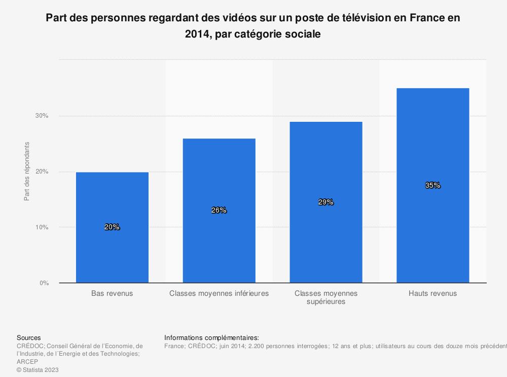 Statistique: Part des personnes regardant des vidéos sur un poste de télévision en France en 2014, par catégorie sociale | Statista