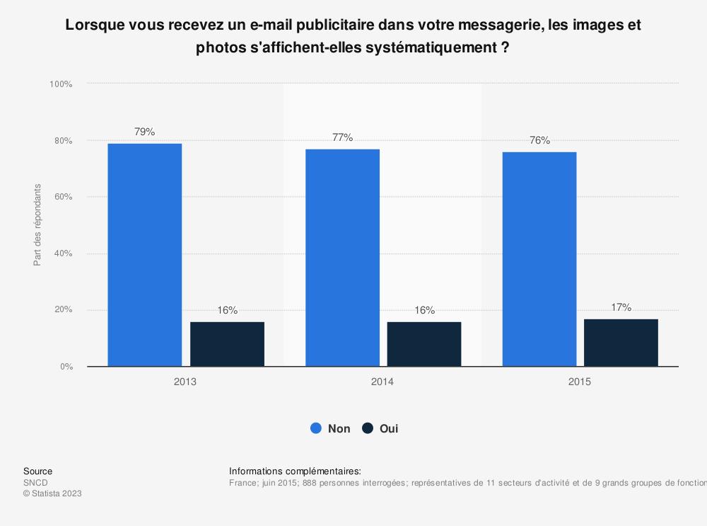 Statistique: Lorsque vous recevez un e-mail publicitaire dans votre messagerie, les images et photos s'affichent-elles systématiquement ? | Statista