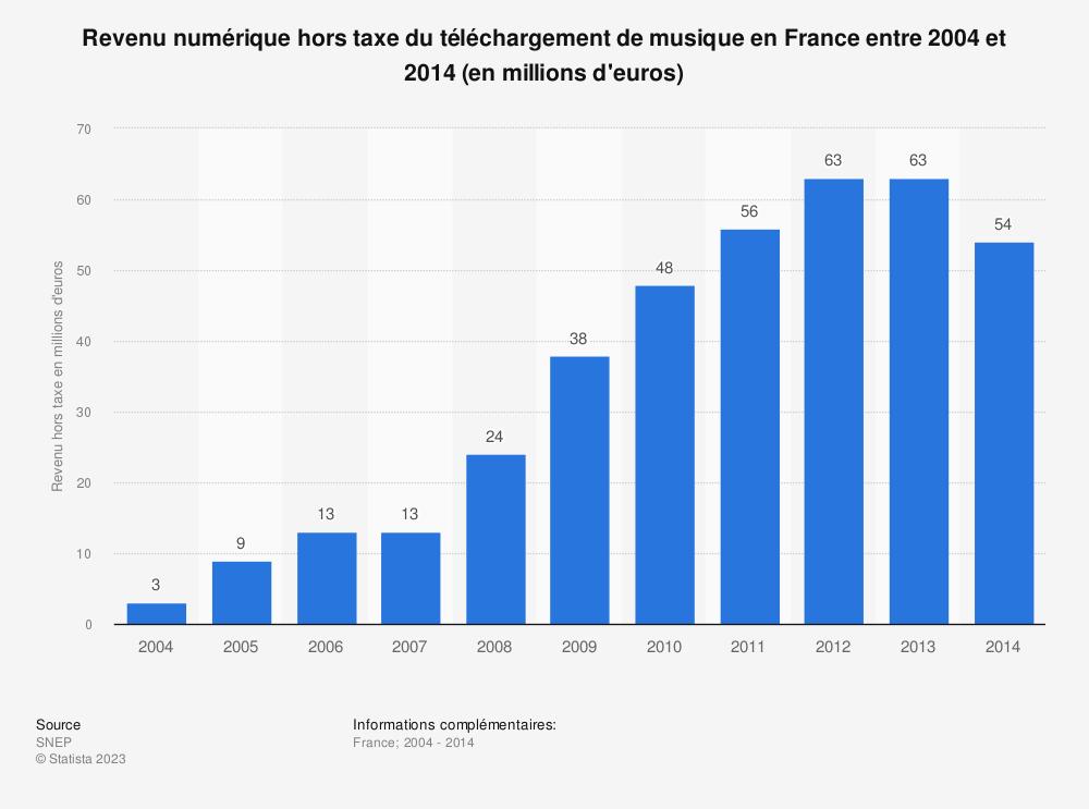 Statistique: Revenu numérique hors taxe du téléchargement de musique en France entre 2004 et 2014 (en millions d'euros) | Statista