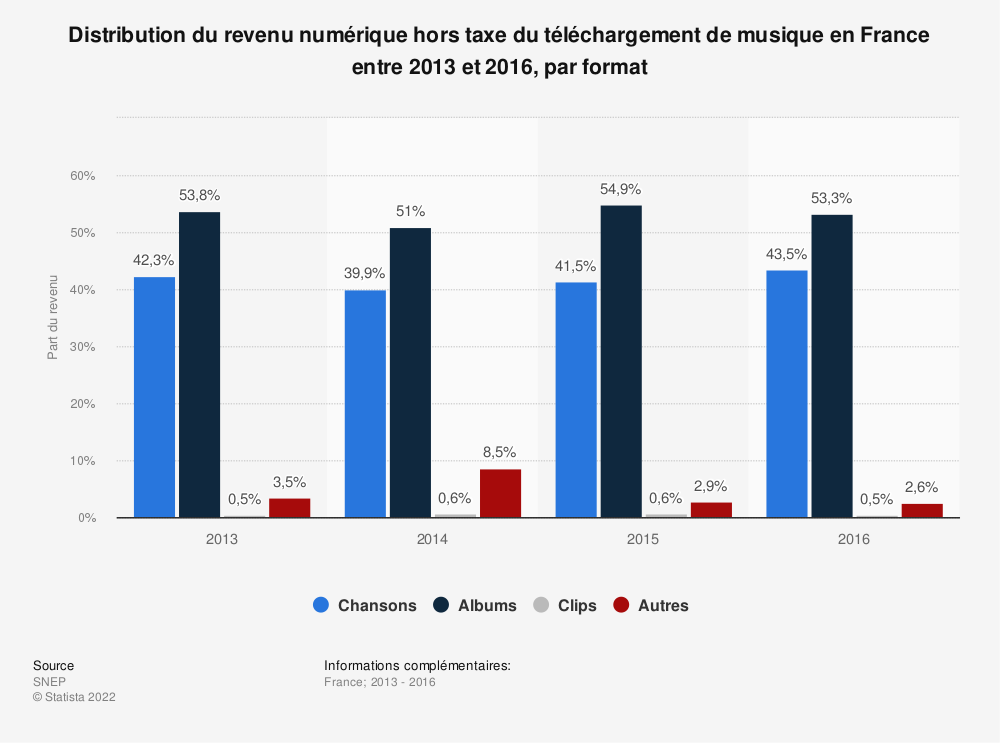 Statistique: Distribution du revenu numérique hors taxe du téléchargement de musique en France entre 2013 et 2016, par format | Statista