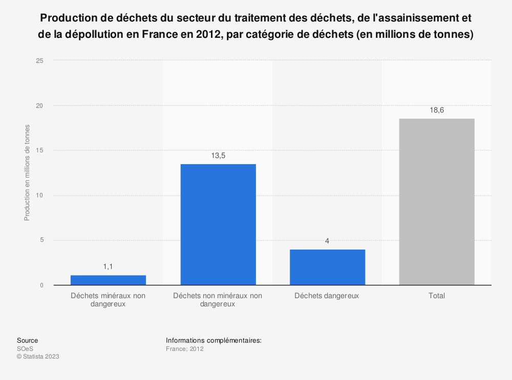 Statistique: Production de déchets du secteur du traitement des déchets, de l'assainissement et de la dépollution en France en 2012, par catégorie de déchets (en millions de tonnes) | Statista