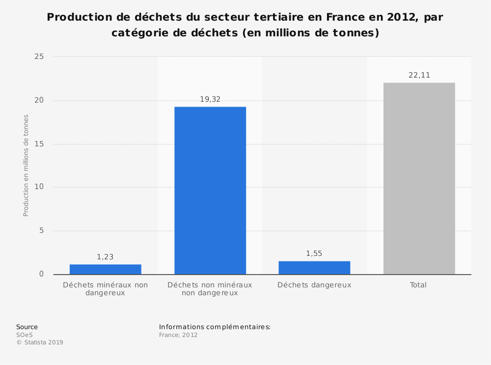 Statistique: Production de déchets du secteur tertiaire en France en 2012, par catégorie de déchets (en millions de tonnes) | Statista