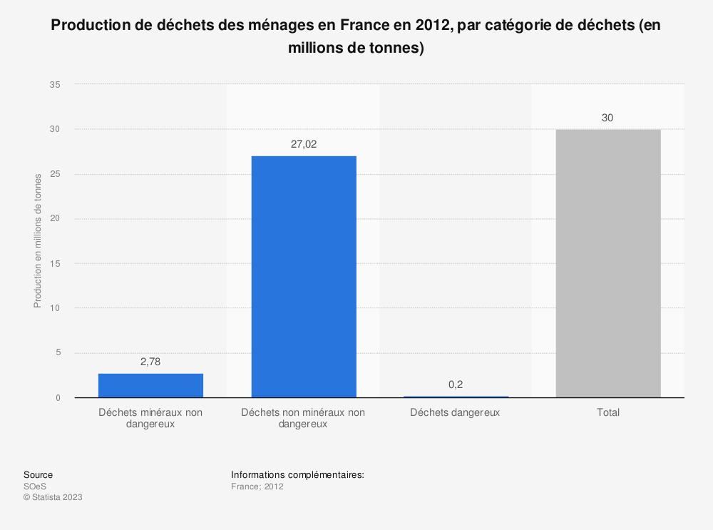 Statistique: Production de déchets des ménages en France en 2012, par catégorie de déchets (en millions de tonnes) | Statista