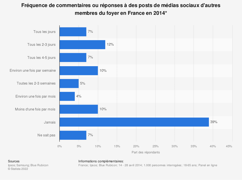 Statistique: Fréquence de commentaires ou réponses à des posts de médias sociaux d'autres membres du foyer en France en 2014* | Statista