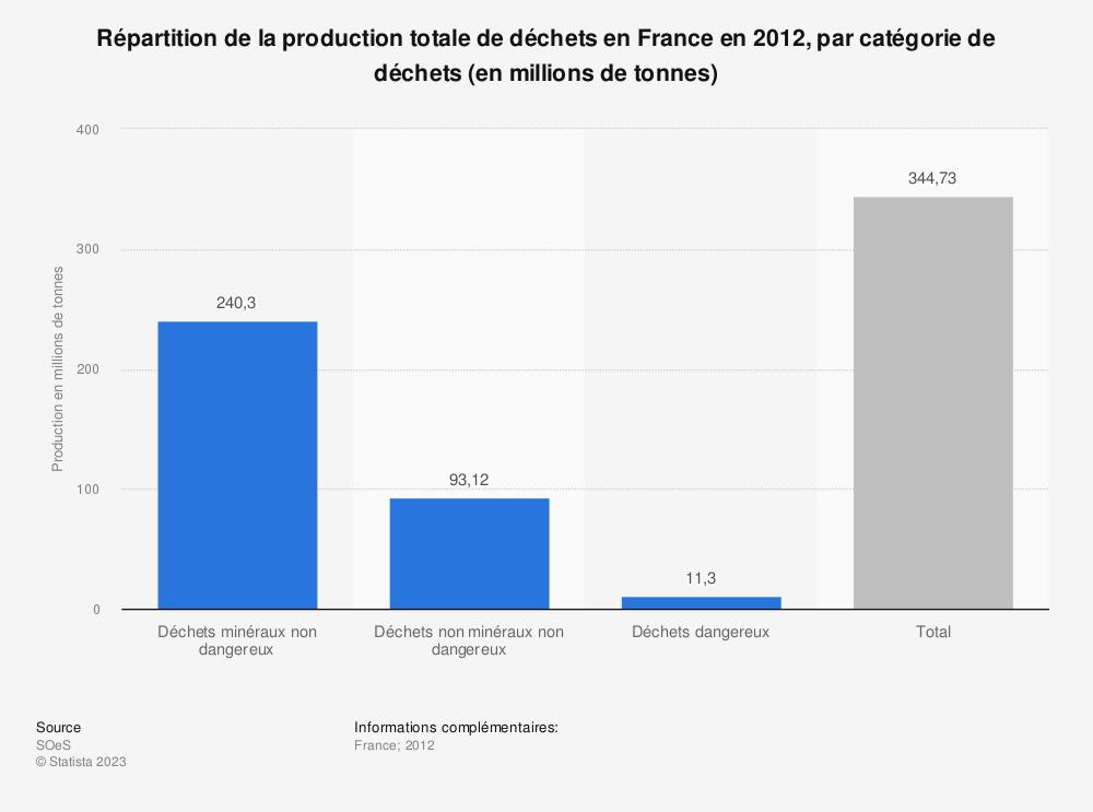Statistique: Répartition de la production totale de déchets en France en 2012, par catégorie de déchets (en millions de tonnes) | Statista