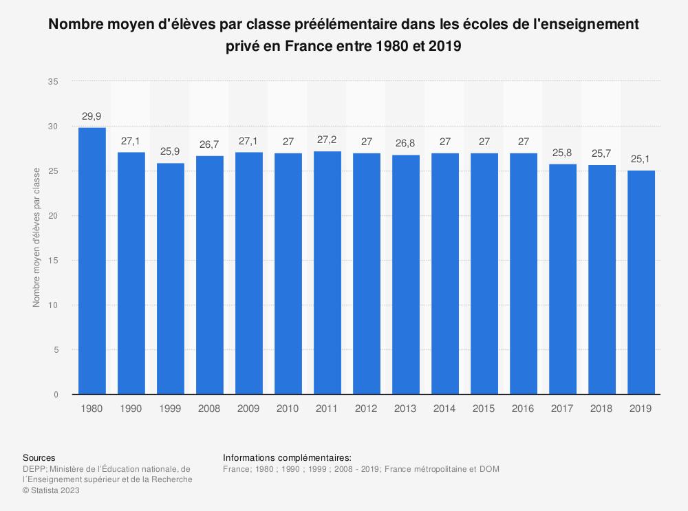 Statistique: Nombre moyen d'élèves par classe préélémentaire dans les écoles de l'enseignement privé en France entre 1980 et 2019 | Statista