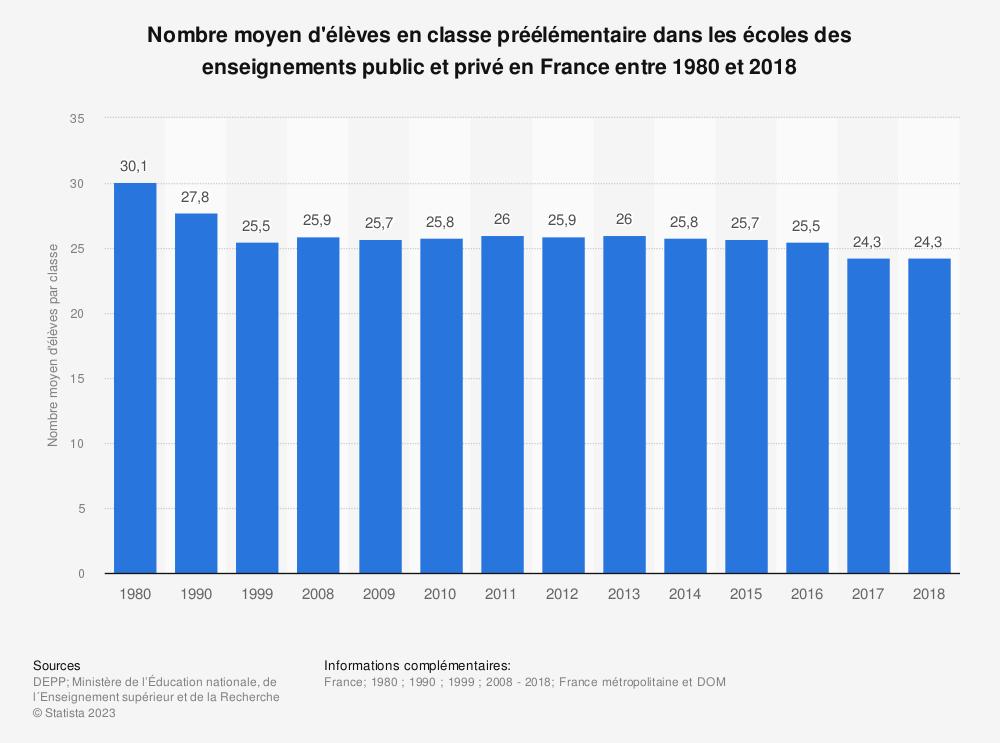 Statistique: Nombre moyen d'élèves en classe préélémentaire dans les écoles des enseignements public et privé en France entre 1980 et 2018 | Statista