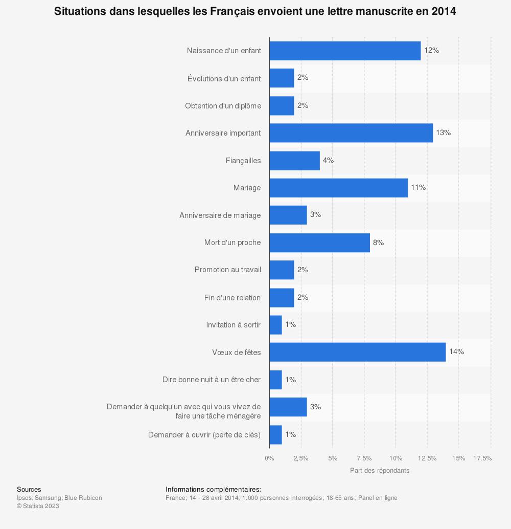Statistique: Situations dans lesquelles les Français envoient une lettre manuscrite en 2014 | Statista