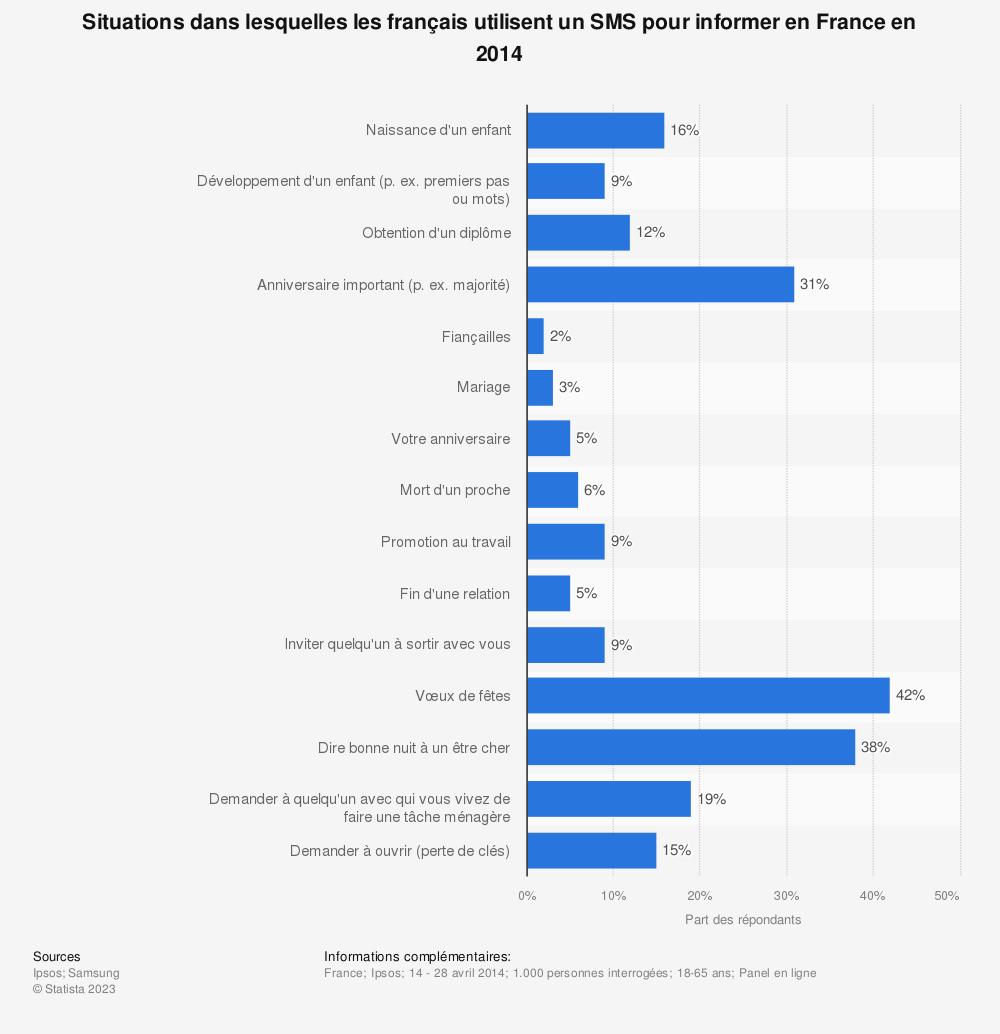 Statistique: Situations dans lesquelles les français utilisent un SMS pour informer en France en 2014 | Statista