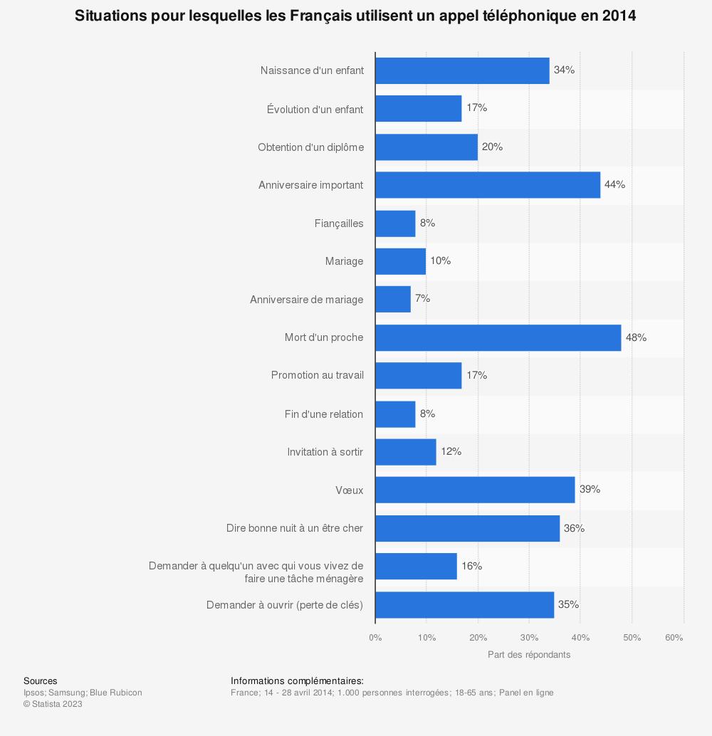 Statistique: Situations pour lesquelles les Français utilisent un appel téléphonique en 2014 | Statista