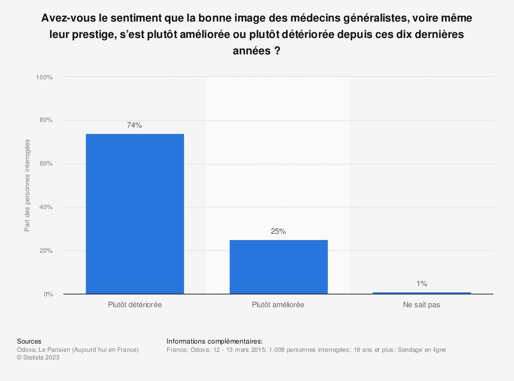 Statistique: Avez-vous le sentiment que la bonne image des médecins généralistes, voire même leur prestige, s'est plutôt améliorée ou plutôt détériorée depuis ces dix dernières années ? | Statista
