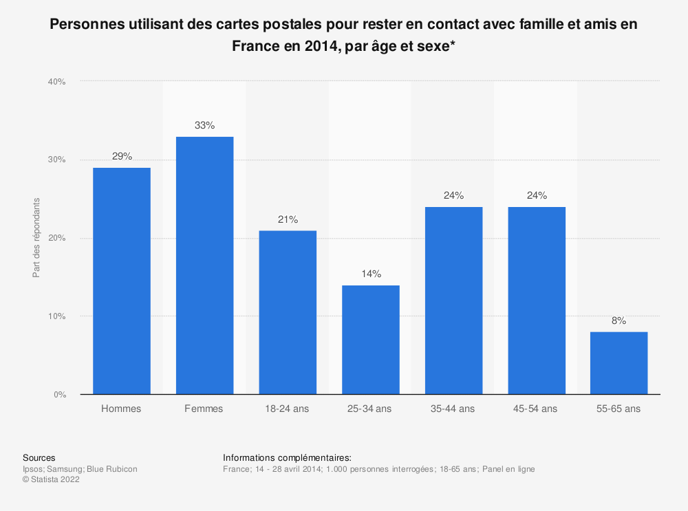 Statistique: Personnes utilisant des cartes postales pour rester en contact avec famille et amis en France en 2014, par âge et sexe* | Statista