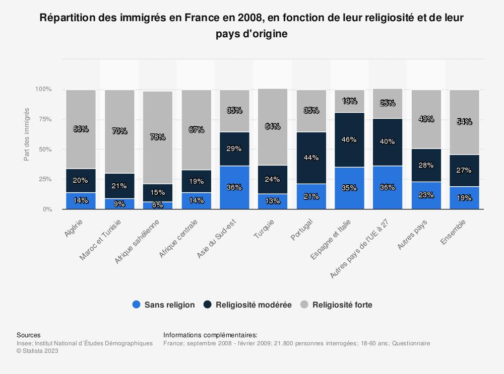 Statistique: Répartition des immigrés en France en 2008, en fonction de leur religiosité et de leur pays d'origine | Statista