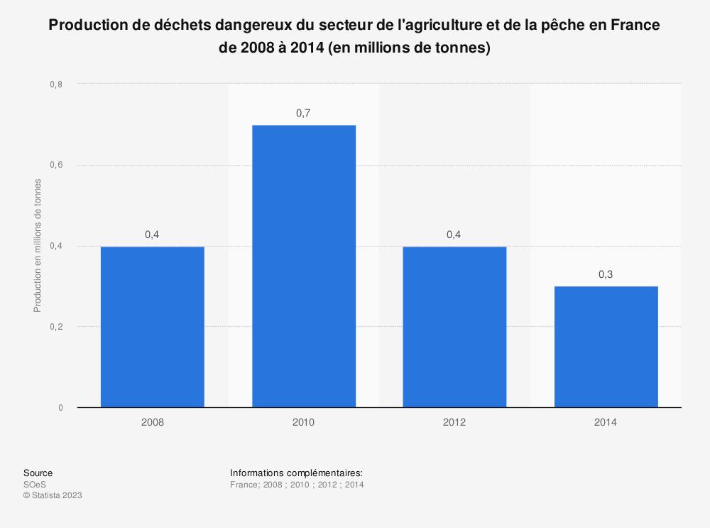 Statistique: Production de déchets dangereux du secteur de l'agriculture et de la pêche en France de 2008 à 2014 (en millions de tonnes) | Statista
