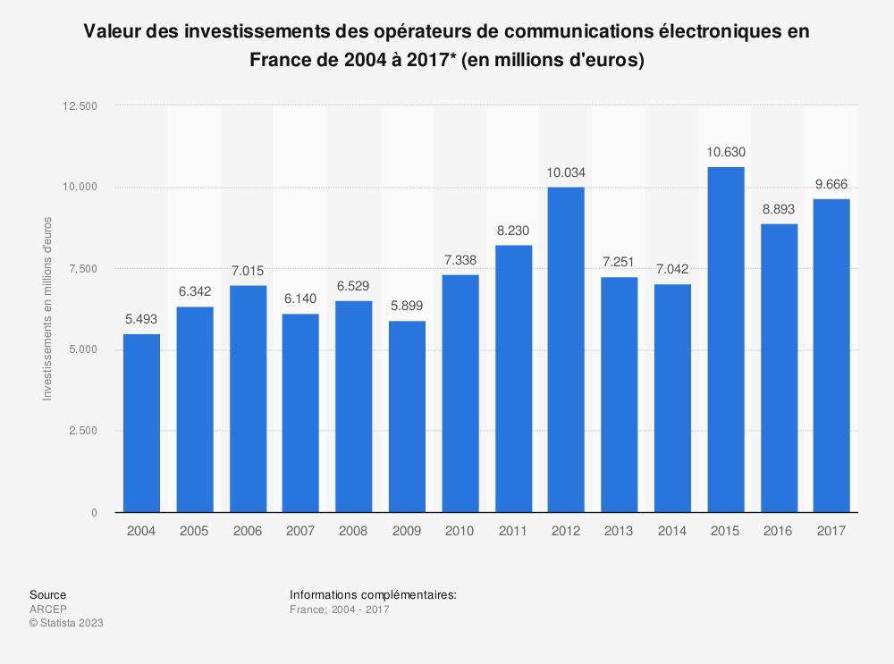 Statistique: Valeur des investissements des opérateurs de communications électroniques en France de 2004 à 2017* (en millions d'euros) | Statista