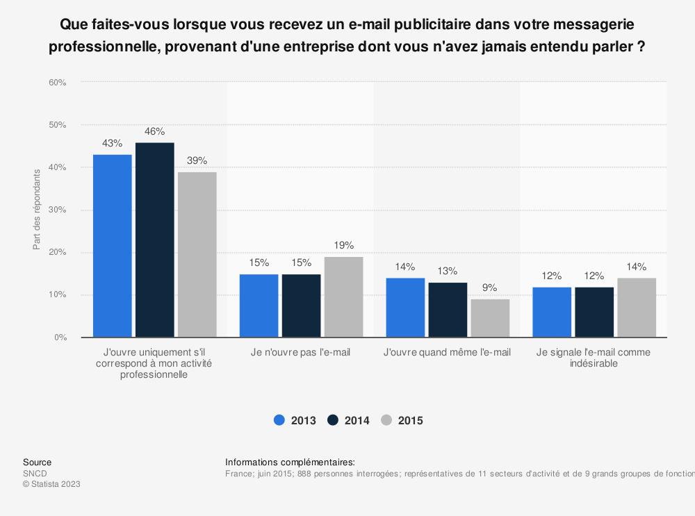 Statistique: Que faites-vous lorsque vous recevez un e-mail publicitaire dans votre messagerie professionnelle, provenant d'une entreprise dont vous n'avez jamais entendu parler ? | Statista